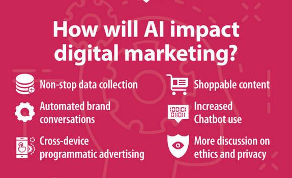 Jaký bude mít dopad umělá inteligebce na digitální marketing?