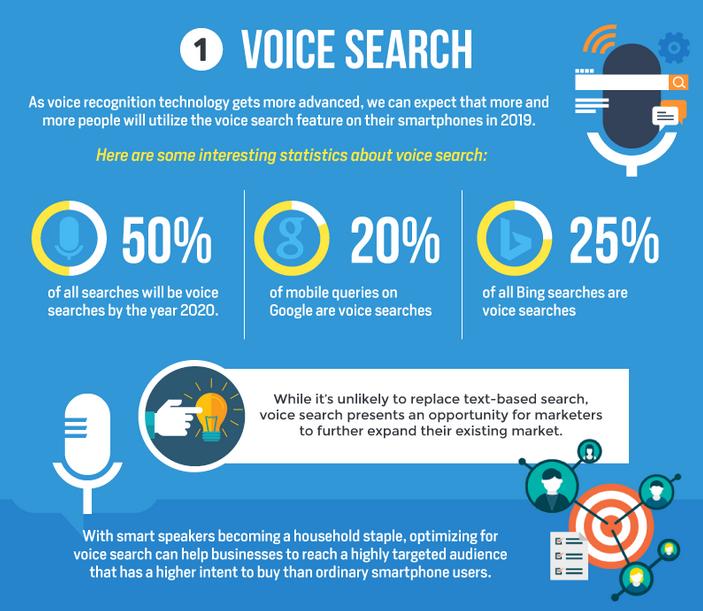 Hlasové vyhledávání